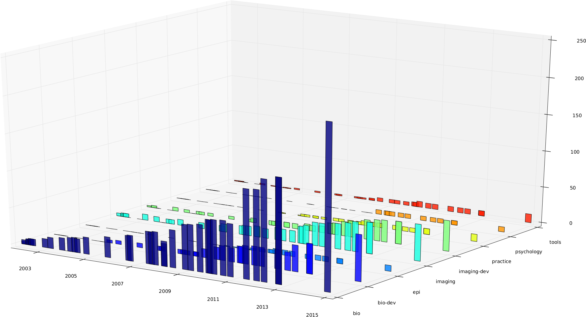 3D Bar chart of dependencies of selected metapackages over different versions in time